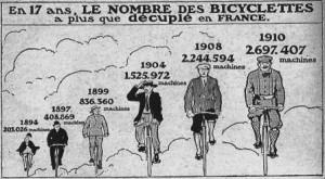Le parc des bicyclettes en France en1910